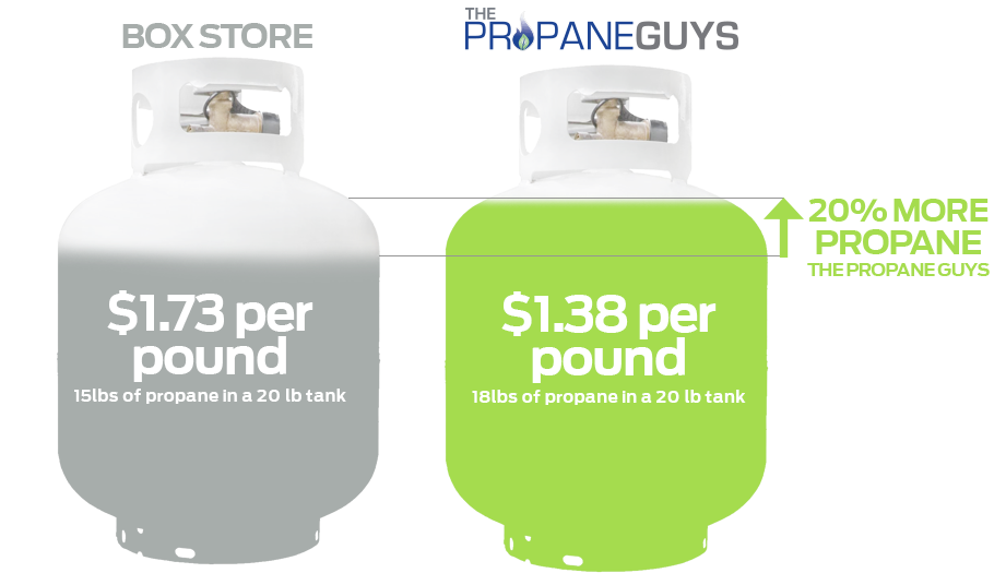 fair-propane-pricing